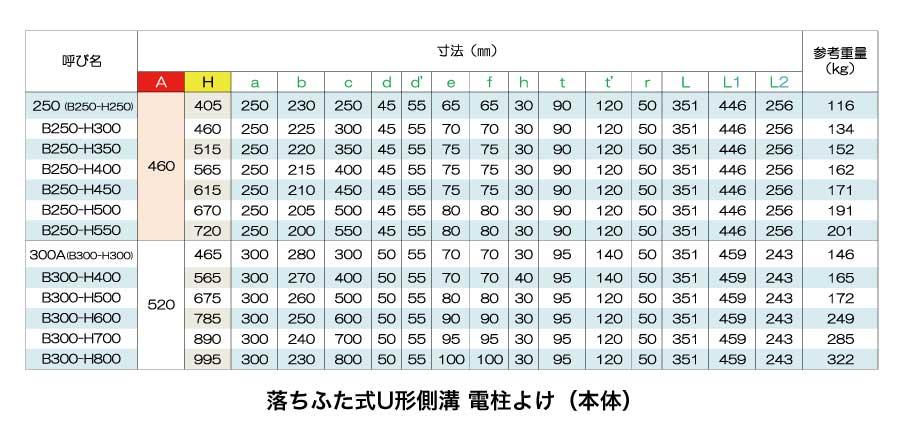 落ちふた式U型側溝電柱よけ(本体)・深型側溝寸法表